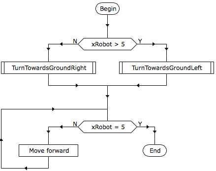 programme robotprog